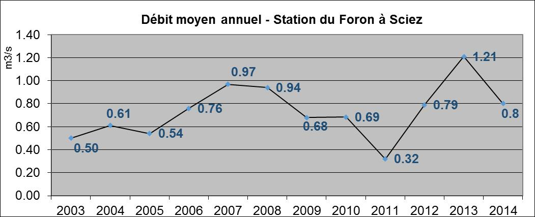 Débit moyen annuel - Station du Foron à Sciez