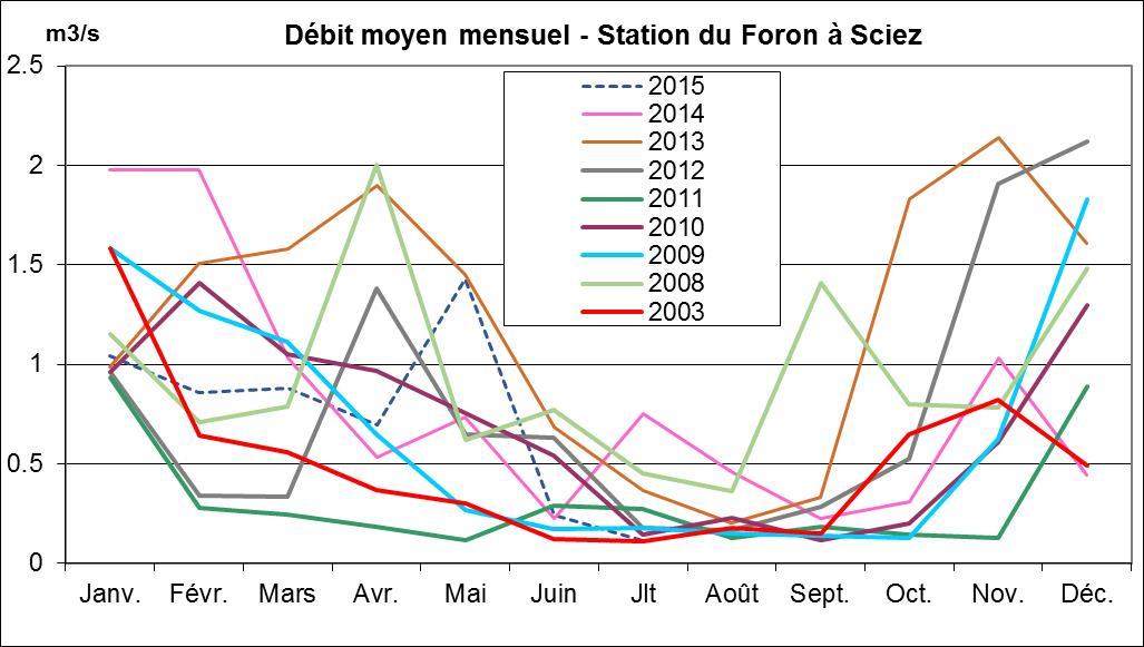 Débit moyen mensuel - Station du Foron à Sciez